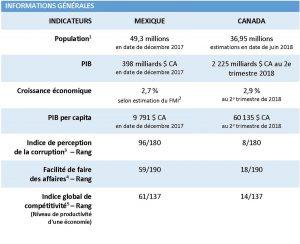 Tableau-donnees-economiques-pays-Colombie-fiche-CQI