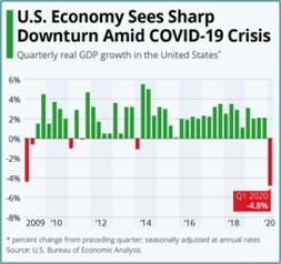 analyse-etats-unis-baisse-economique-1