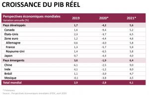 global-economic-outlook-april-chart-1-fr