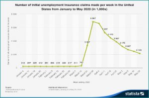 Number-initial-unemployment-insurance-january-may-2020-statista-article-CQI
